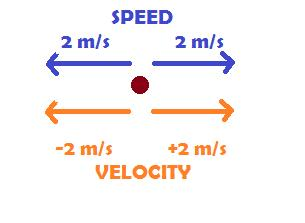 Velocity (vector) Velocity is speed in a given direction