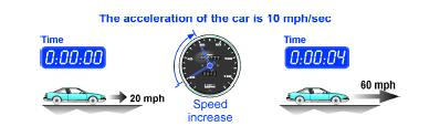 You are driving your car and the speed goes from 20 mph to 60 mph in 4 sec. What is the acceleration of your car?