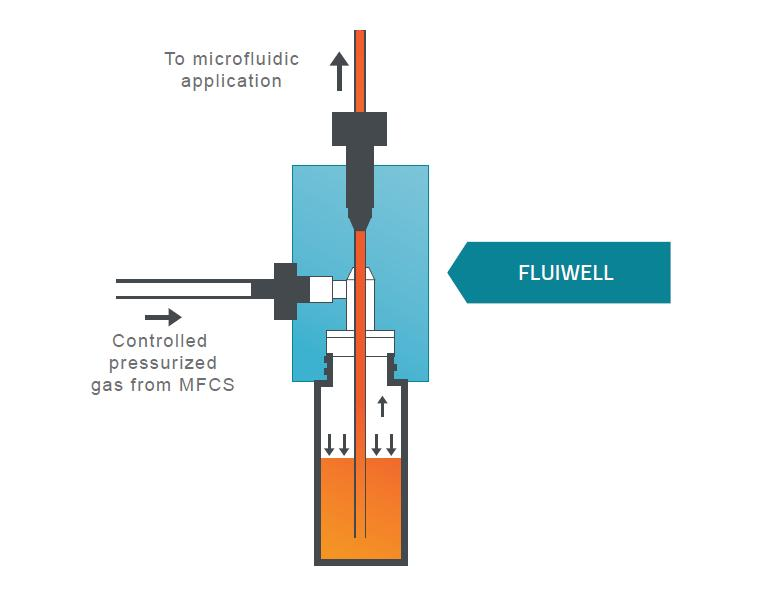 5.2 Reservoir connection 5.2.1 Fluiwell The Fluiwell is a microfluidic accessory enabling a precise