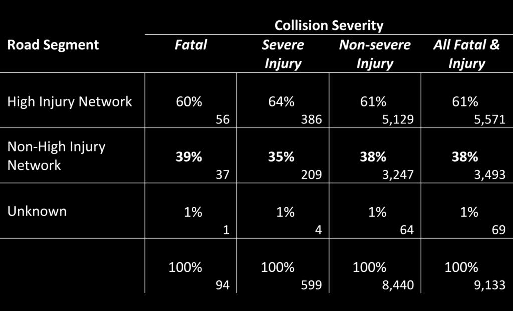 Distribution of Fatal & Injury Collisions (2013-2015) 5 A sizeable fraction of fatal and injury