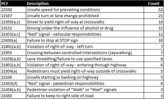DRAFT Collision Data pertaining to Dangerous Road User Behaviors 7 Methodology for Analyzing Primary Collision Factors in each District (2013-2015) 1 Count the number of fatal and injury