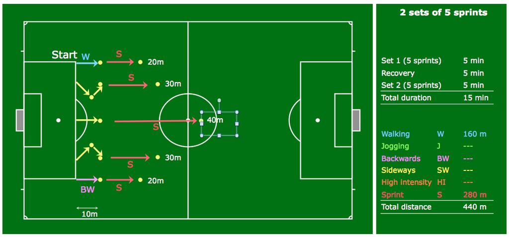 * Match - 10 match play Performance Training in Football Refereeing - Set 2: - However, on lap 1 start with cone 5, and on LAP 5 finish with cone 1, thus decreasing the run distance with each