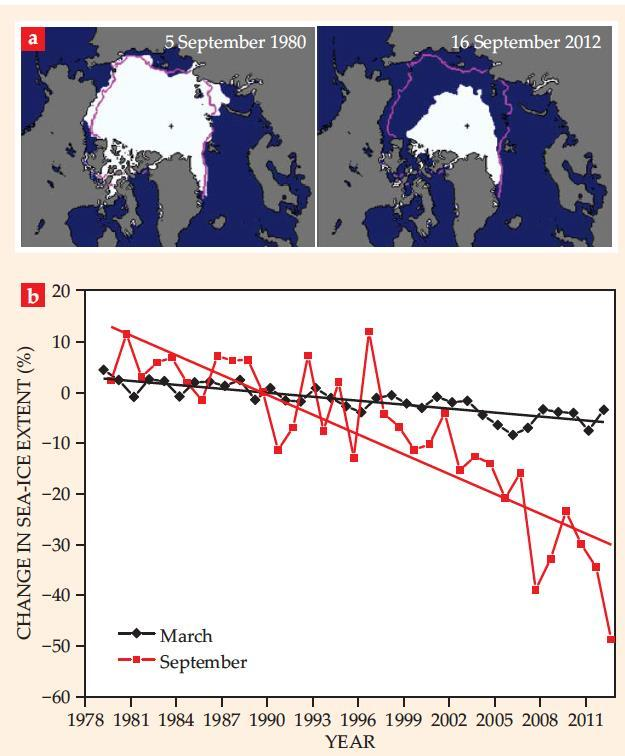 Understanding population structure in a changing environment Many marine mammals depend on the Arctic marine ecosystem The Arctic marine ecosystem is rapidly changing, including: Dramatic loss of sea