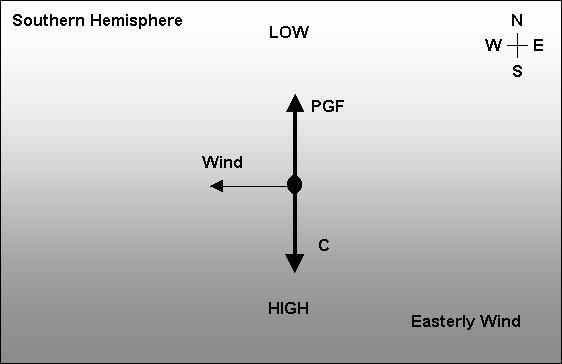 Geostrophic Wind Southern Hemisphere examples: Pressure Cells Often the pressure distribution produces cells of
