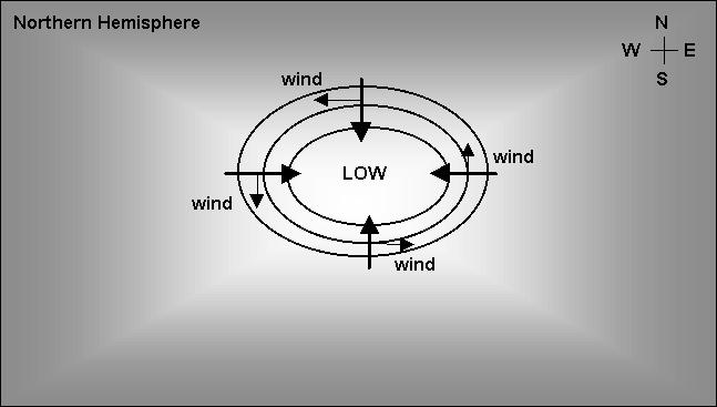But for curved flow such as wind moving around low or high pressure cells, we can use the geostrophic wind as an