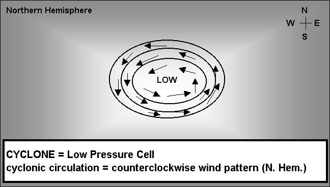 Pressure Cells That produces a counterclockwise wind pattern around low pressure centers in the Northern Hemisphere: