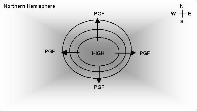Pressure Cells For a high pressure cell, the pressure gradient force is oriented outwards from the center of the cell: