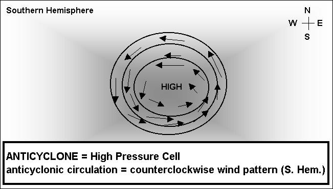 Pressure Cells And that produces clockwise circulation of air around high pressure cells in the Northern Hemisphere: Pressure Cells In the Southern Hemisphere, air flows counterclockwise around high