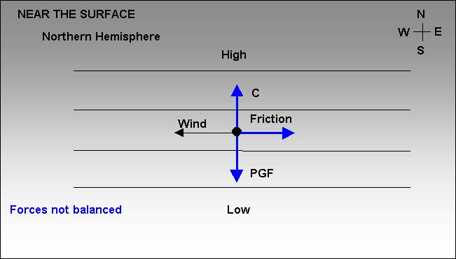 When the friction vector is added into the picture, the force vectors are no longer balanced: Surface Wind Balance is achieved when the wind direction changes so that wind is