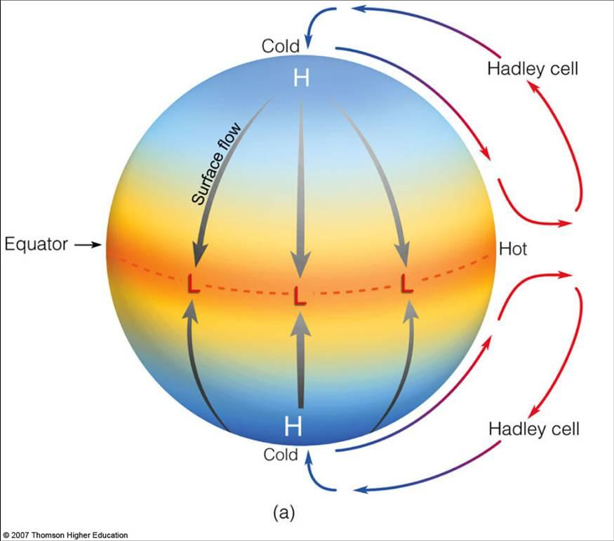 model of atmospheric circulation