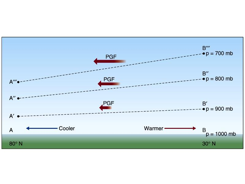 In the presence of a horizontal temperature gradient, the thickness of each pressure layer changes horizontally.