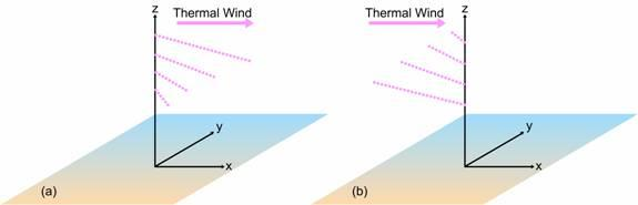 The size and direction of the Thermal Wind vector are determined by the thickness pattern (temperature pattern) of the air layer in between.