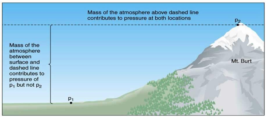 Pressure P = F A Pressure = Force per Unit Area In our environment, gravity is constantly accelerating objects downward.