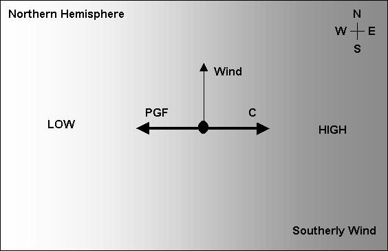 Geostrophic Wind Take a situation where the isobars are running east-west with low pressure towards the north and high pressure towards the south.