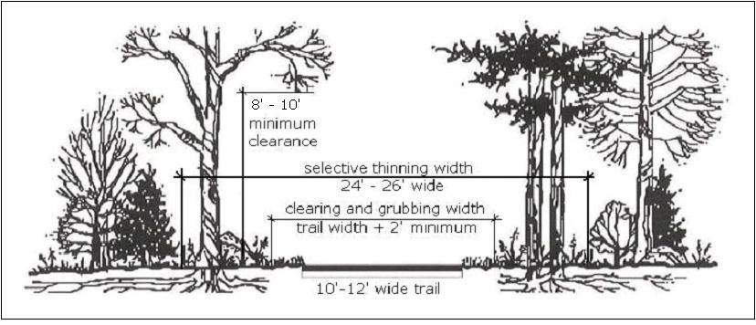 Figure 4.2: Typical Greeway Cross-Sectio Vegetative clearig eeded for greeway trails varies depedig o the width of the trail.