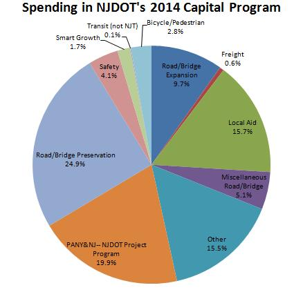 Looking Ahead and Looking Back: An Examination of NJDOT s and NJT s 2014 Capital Program The New Jersey Department of Transportation s (NJDOT) and New Jersey TRANSIT s (NJT) Transportation Capital