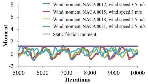 1] shows that wind speeds being greater than 3 m/s can reproduce the wind moment that overcome sliding friction moment and generator moment.
