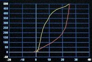 Pressure-Volume Curve during
