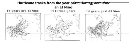 - cold, stormy So - dry, mild ENSO During El Niño events Atlantic