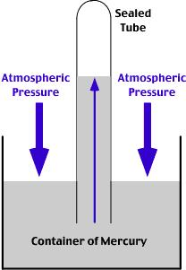 SPH4CU4L2.notebook September 08, 2014 Pressure Learning Goal: I can identify factors that affect the pressure in static fluids.