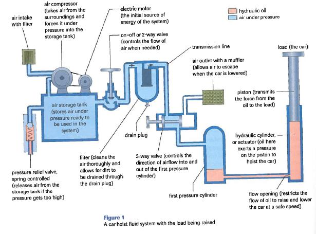 SPH4CU4L4.notebook September 08, 2014 Fluid Systems Learning Goal: I can describe common components used in hydraulic and pneumatic systems.