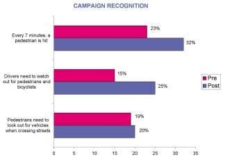 Aided Campaign Recognition /// The most significant increase in campaign recognition was
