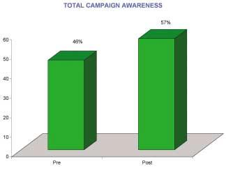 Total Campaign Awareness The net unaided and aided