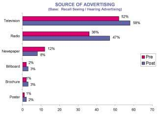 57%. Source of Advertising /// Awareness of the