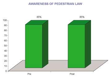 Who s at Fault /// Most motorists believe that when a crash occurs between a motor vehicle and a pedestrian that the fault lies with the driver of the vehicle. This was unchanged between waves.