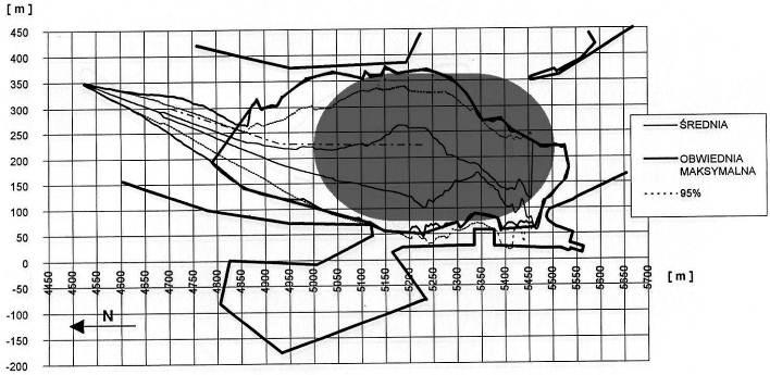 The north turning basin investigation in port of Świnoujście (The unpublished report 2000). Figure 9.