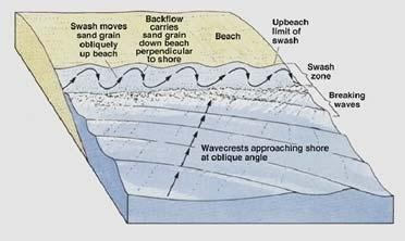 Wave Refraction Longshore Current & Longshore