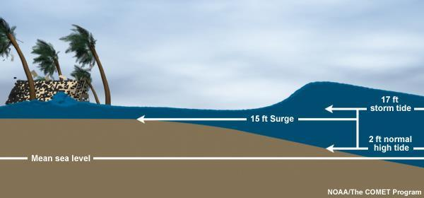 What is Storm Surge?