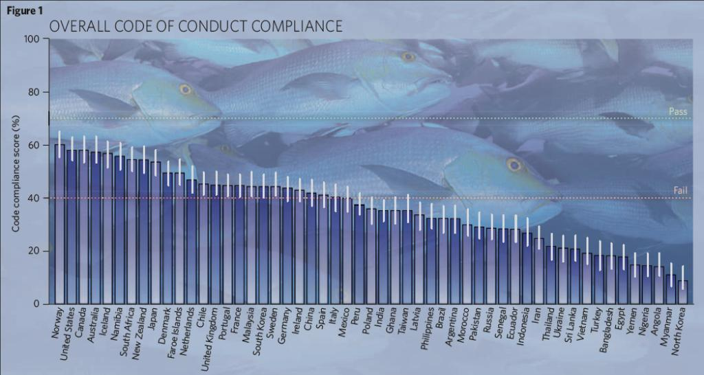 Compliance with the Voluntary FAO* Code of Conduct for Responsible Fishing Even countries such as Norway & the USA do not have perfect scores N.B.