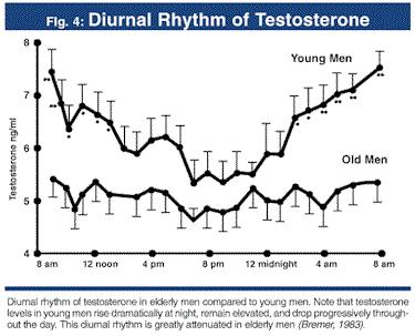History and Physical Exam Morning Total Testosterone Check Total testosterone in the am 7-9 am