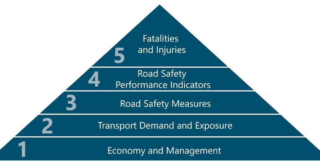 Hierarchical road safety