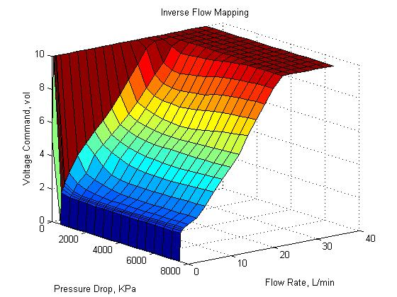 Flow distribution Inverse flow mapping to