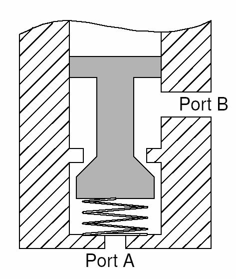 Deadband of poppet-type cartridge valves The input signal has to