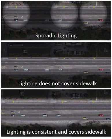 Improve Lighting Review street lighting to ensure it meets appropriate design values. To provide for safe pedestrian travel, street lighting must illuminate the roadway, shoulders and sidewalk areas.