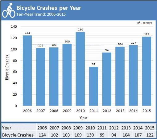 Bicycle Safety Action Plan Crash History: 2006-2015 Over the last ten years, 900 people have been injured in bicycle crashes in Polk County.