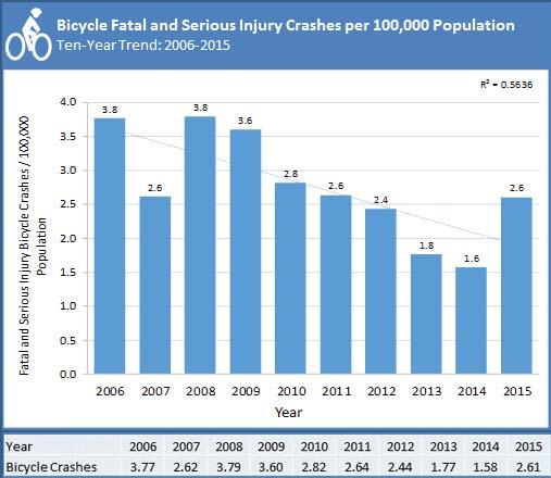 In 2014 alone, more than 5,000 bicycle crashes occurred in the state of Florida, with 122 occurring in Polk County.