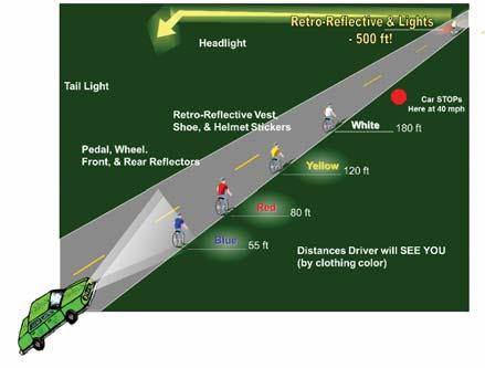 Improve Lighting Review street lighting to ensure it meets appropriate design values. To provide for safe bicycle travel, street lighting must illuminate the roadway, shoulders and sidewalk areas.