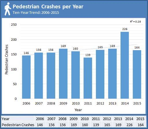 Pedestrian Safety Action Plan Crash History: 2006-2015 Over this ten-year period, more than 1,500 people were injured in pedestrian crashes in Polk County.