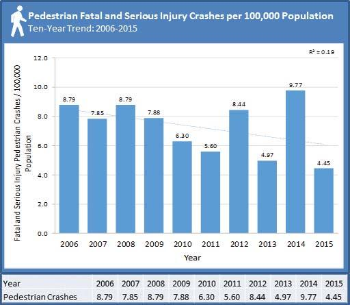 In 2015 alone, more than 9,600 pedestrian crashes occurred in the state of Florida, with 144 occurring in Polk County.