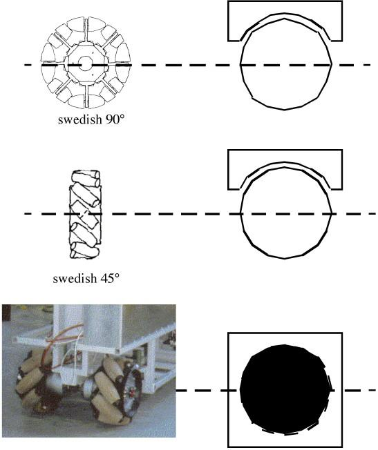 Types of wheels II Swedish wheel: three degrees of freedom - motorized wheel axles,
