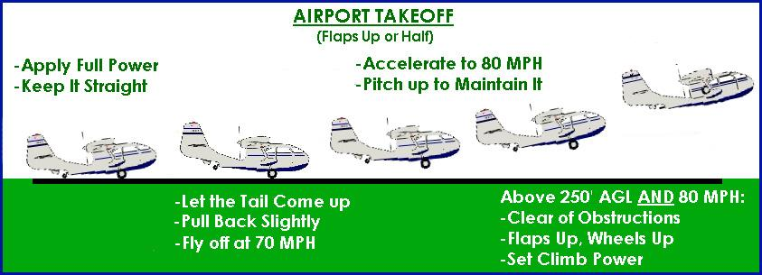 Seabee Initial Checkout Guide Land Takeoff A land takeoff is done normally with the flaps up.