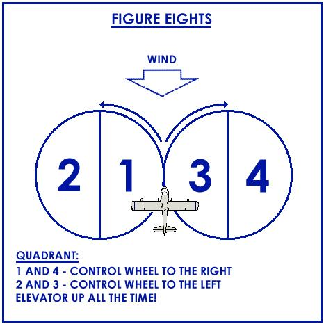 Seabee Initial Checkout Guide position (wind on the nose). This allows for slower approach speeds and more controllability.
