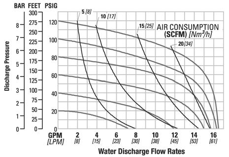 For this example we will be using an application requirement of 18.9 lpm (5 gpm) flow rate against 2.8 bar (40 psig) discharge pressure.