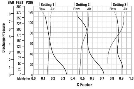 In order to determine the air X Factor, identify the two air EMS setting curves closest to the EMS setting established in example 2.