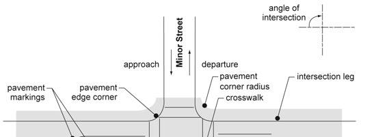 Exhibit 6-1 Intersection Terminology Source: Adapted from A Policy on the Geometric Design of Streets and Highways, AASHTO, 2004.