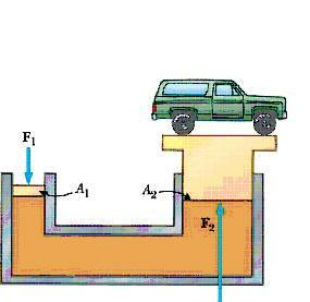 Pascal s Principle Pressure applied to a fluid is transmitted throughout the fluid.